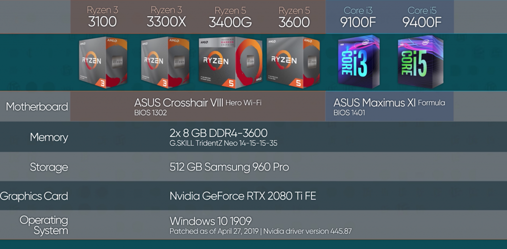 Ryzen 3 comparison
